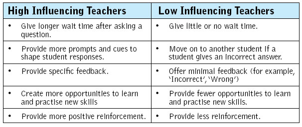 how teachers expectations can influence students Expectations for students teachers' expectations for students-whether high or low-can become a what other factors may influence what is expected of students.