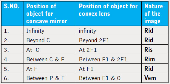 Image formation by concave mirror table decor