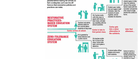 School Discipline:  Changing From Zero Tolerance to Restorative Approaches