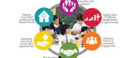 Creating Positive Learning Environment in Schools
